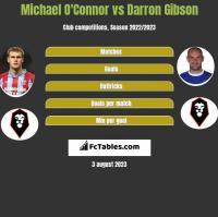 Michael O'Connor vs Darron Gibson h2h player stats