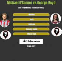 Michael O'Connor vs George Boyd h2h player stats