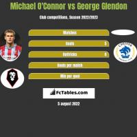 Michael O'Connor vs George Glendon h2h player stats