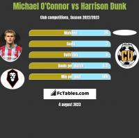 Michael O'Connor vs Harrison Dunk h2h player stats