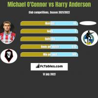 Michael O'Connor vs Harry Anderson h2h player stats