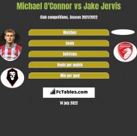 Michael O'Connor vs Jake Jervis h2h player stats