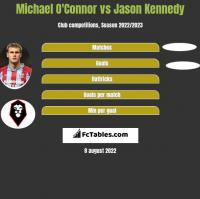 Michael O'Connor vs Jason Kennedy h2h player stats