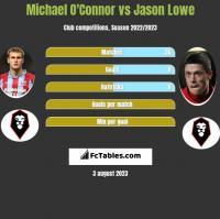 Michael O'Connor vs Jason Lowe h2h player stats
