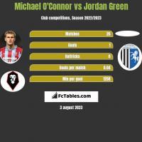 Michael O'Connor vs Jordan Green h2h player stats