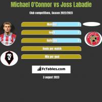 Michael O'Connor vs Joss Labadie h2h player stats