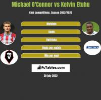 Michael O'Connor vs Kelvin Etuhu h2h player stats