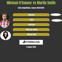 Michael O'Connor vs Martin Smith h2h player stats
