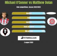 Michael O'Connor vs Matthew Dolan h2h player stats