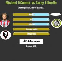 Michael O'Connor vs Corey O'Keeffe h2h player stats