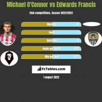 Michael O'Connor vs Edwards Francis h2h player stats