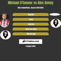Michael O'Connor vs Alex Denny h2h player stats