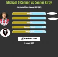 Michael O'Connor vs Connor Kirby h2h player stats