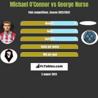 Michael O'Connor vs George Nurse h2h player stats