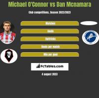 Michael O'Connor vs Dan Mcnamara h2h player stats