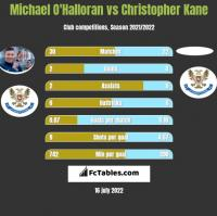 Michael O'Halloran vs Christopher Kane h2h player stats