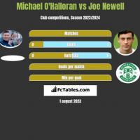 Michael O'Halloran vs Joe Newell h2h player stats