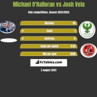 Michael O'Halloran vs Josh Vela h2h player stats