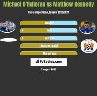 Michael O'Halloran vs Matthew Kennedy h2h player stats