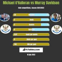 Michael O'Halloran vs Murray Davidson h2h player stats