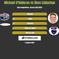 Michael O'Halloran vs Ross Callachan h2h player stats