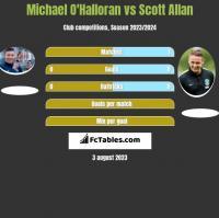 Michael O'Halloran vs Scott Allan h2h player stats
