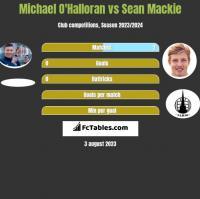 Michael O'Halloran vs Sean Mackie h2h player stats