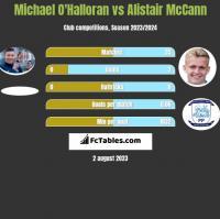Michael O'Halloran vs Alistair McCann h2h player stats