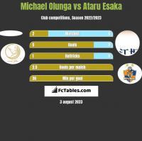 Michael Olunga vs Ataru Esaka h2h player stats