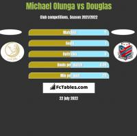 Michael Olunga vs Douglas h2h player stats