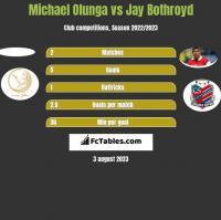 Michael Olunga vs Jay Bothroyd h2h player stats