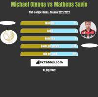 Michael Olunga vs Matheus Savio h2h player stats