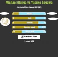 Michael Olunga vs Yusuke Segawa h2h player stats