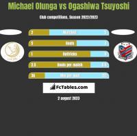 Michael Olunga vs Ogashiwa Tsuyoshi h2h player stats