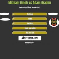 Michael Omoh vs Adam Graden h2h player stats