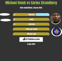 Michael Omoh vs Carlos Strandberg h2h player stats