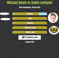 Michael Omoh vs David Loefquist h2h player stats