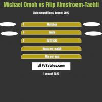Michael Omoh vs Filip Almstroem-Taehti h2h player stats