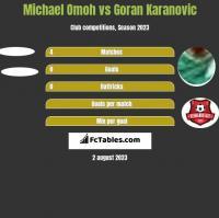 Michael Omoh vs Goran Karanovic h2h player stats
