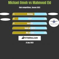 Michael Omoh vs Mahmoud Eid h2h player stats