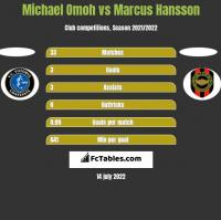 Michael Omoh vs Marcus Hansson h2h player stats