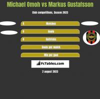 Michael Omoh vs Markus Gustafsson h2h player stats