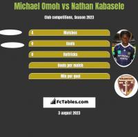 Michael Omoh vs Nathan Kabasele h2h player stats
