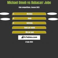 Michael Omoh vs Bubacarr Jobe h2h player stats
