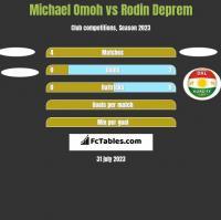 Michael Omoh vs Rodin Deprem h2h player stats