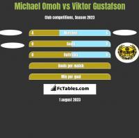 Michael Omoh vs Viktor Gustafson h2h player stats