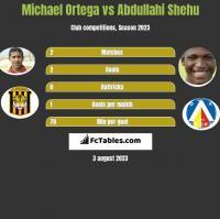 Michael Ortega vs Abdullahi Shehu h2h player stats