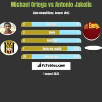 Michael Ortega vs Antonio Jakolis h2h player stats