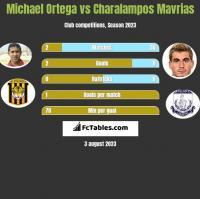 Michael Ortega vs Charalampos Mavrias h2h player stats