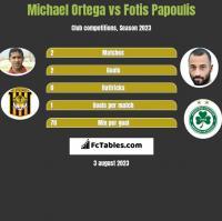 Michael Ortega vs Fotis Papoulis h2h player stats